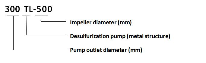 TL Series All-Metal Desulfurization Pump
